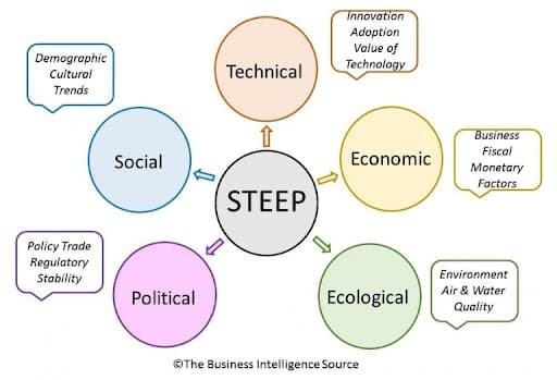 STEEP Market Opportunity Assessment