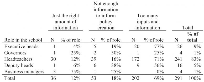 Responses COVID School Survey
